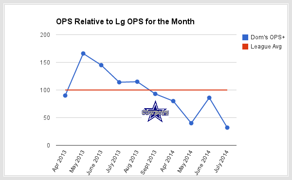 dom brown ops plus by month